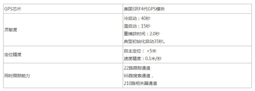 物流車GPS管理-GNSS性能.jpg