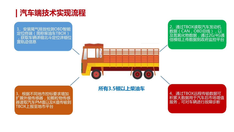 柴油車排放與能耗綜合管控方案(2019-2)_14.png